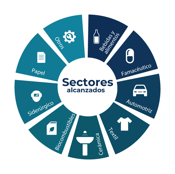 Nuestras soluciones - sectores alcanzados